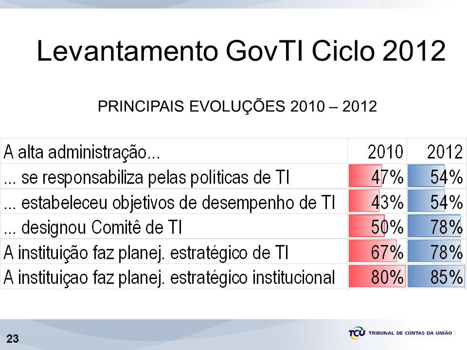 23 PRINCIPAIS EVOLUÇÕES 2010 – 2012 Levantamento GovTI Ciclo 2012