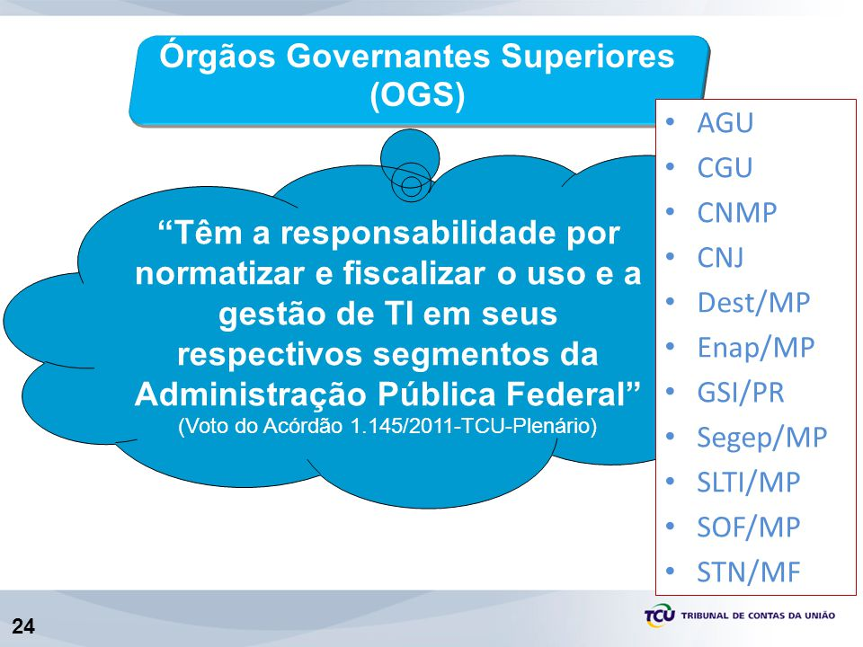 24 Órgãos Governantes Superiores (OGS) Têm a responsabilidade por normatizar e fiscalizar o uso e a gestão de TI em seus respectivos segmentos da Admi