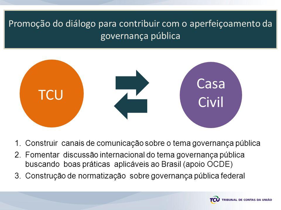 Promoção do diálogo para contribuir com o aperfeiçoamento da governança pública TCU Casa Civil 1.Construir canais de comunicação sobre o tema governan