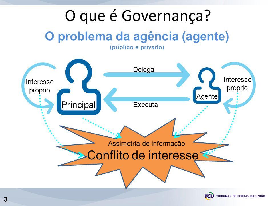 3 Agente Delega Executa Interesse próprio Principal O problema da agência (agente) (público e privado) Interesse próprio Conflito de interesse Assimet