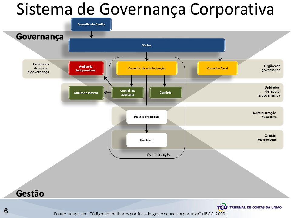 6 Sistema de Governança Corporativa Conselho de administração Conselho fiscal Auditoria independente Auditoria interna ComitêsComitês Comitê de audito