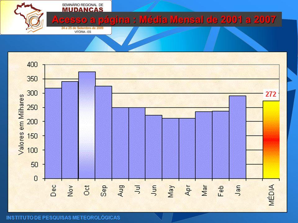 INSTITUTO DE PESQUISAS METEOROLÓGICAS Acesso a página : Média Mensal de 2001 a 2007
