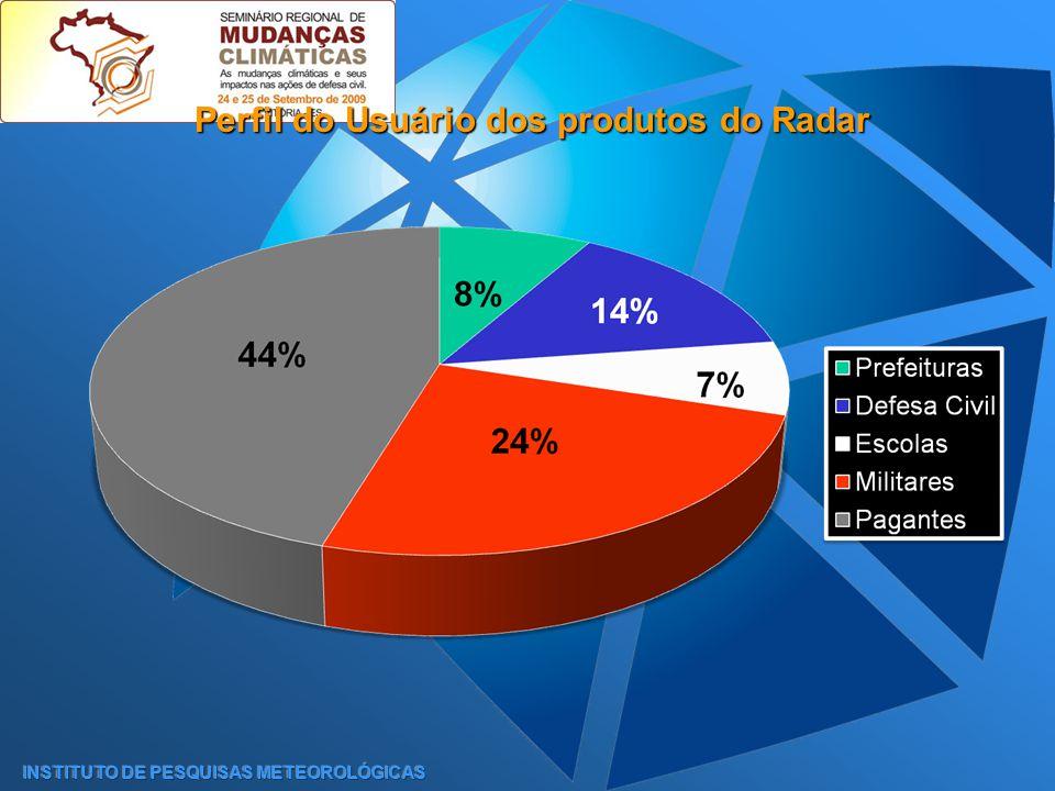 Perfil do Usuário dos produtos do Radar INSTITUTO DE PESQUISAS METEOROLÓGICAS