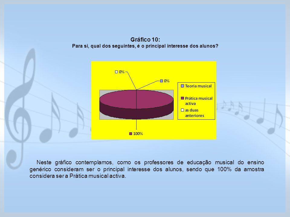 Gráfico 10: Para si, qual dos seguintes, é o principal interesse dos alunos? Neste gráfico contemplamos, como os professores de educação musical do en