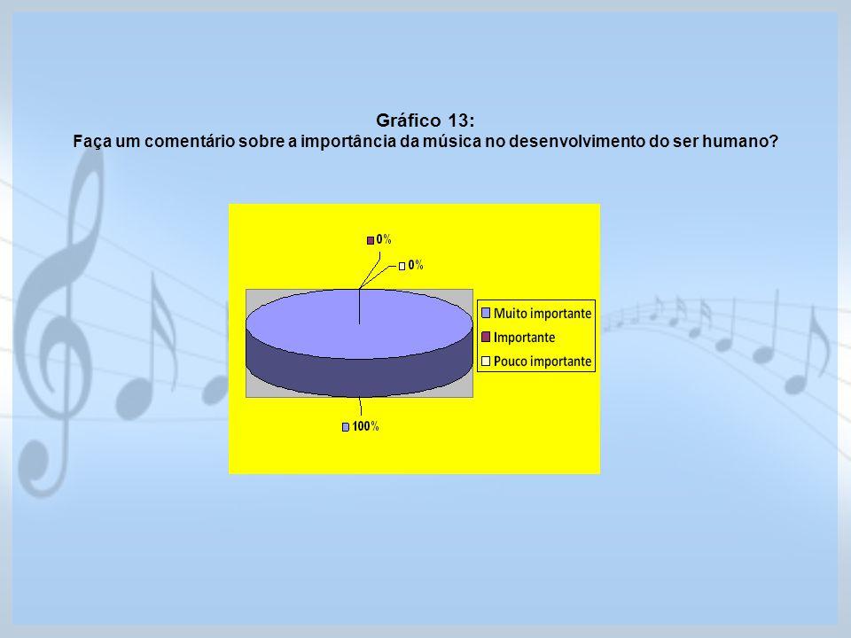 Gráfico 13: Faça um comentário sobre a importância da música no desenvolvimento do ser humano?