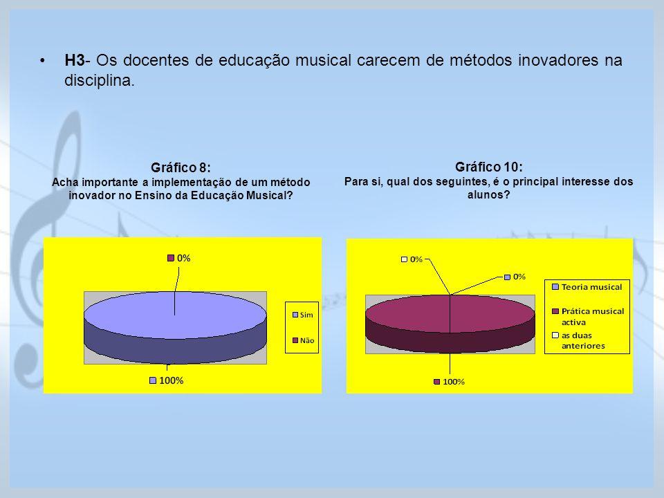 H3- Os docentes de educação musical carecem de métodos inovadores na disciplina. Gráfico 8: Acha importante a implementação de um método inovador no E