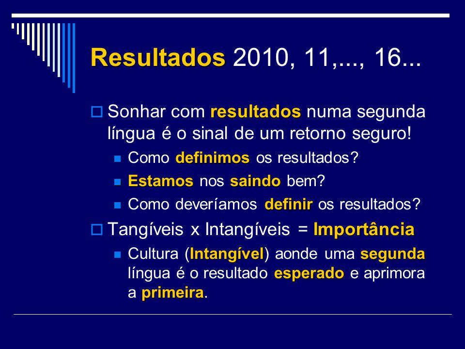 Resultados Resultados 2010, 11,..., 16... resultados Sonhar com resultados numa segunda língua é o sinal de um retorno seguro! definimos Como definimo