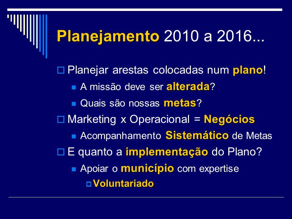 Planejamento Planejamento 2010 a 2016... plano Planejar arestas colocadas num plano! alterada A missão deve ser alterada ? metas Quais são nossas meta