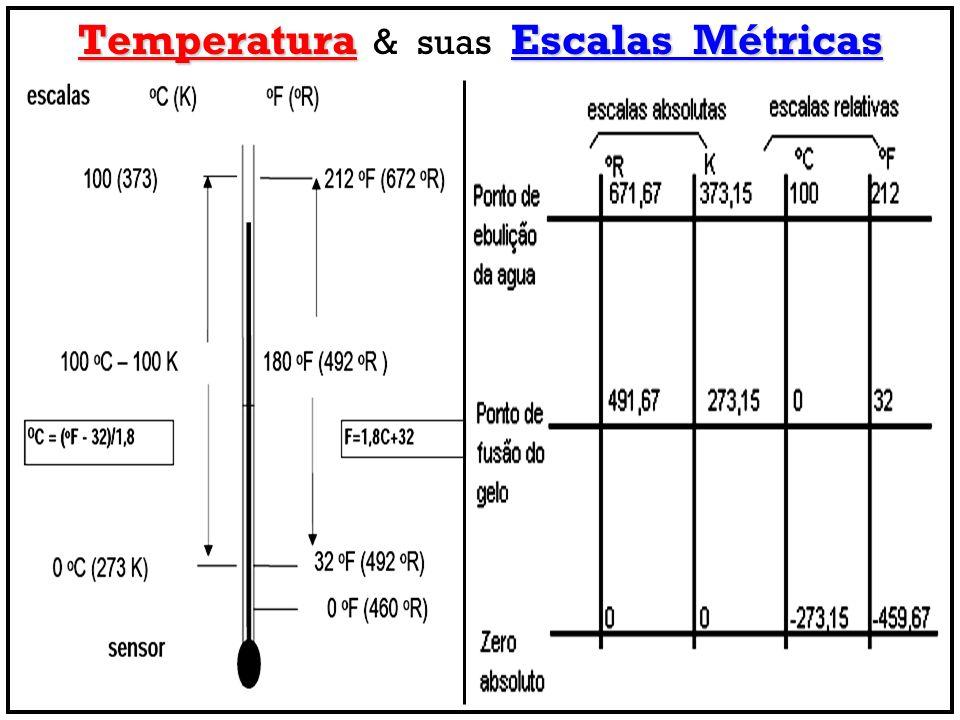 Temperatura Escalas Métricas Temperatura & suas Escalas Métricas