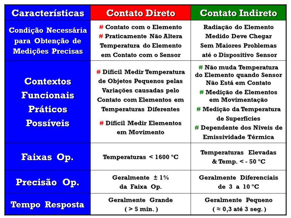 Características Contato Direto Contato Indireto Condição Necessária para Obtenção de Medições Precisas # Contato com o Elemento # Praticamente Não Alt