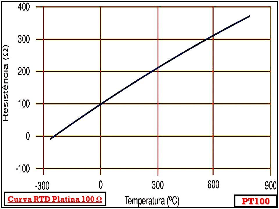 Curva RTD Platina 100 Ω PT100