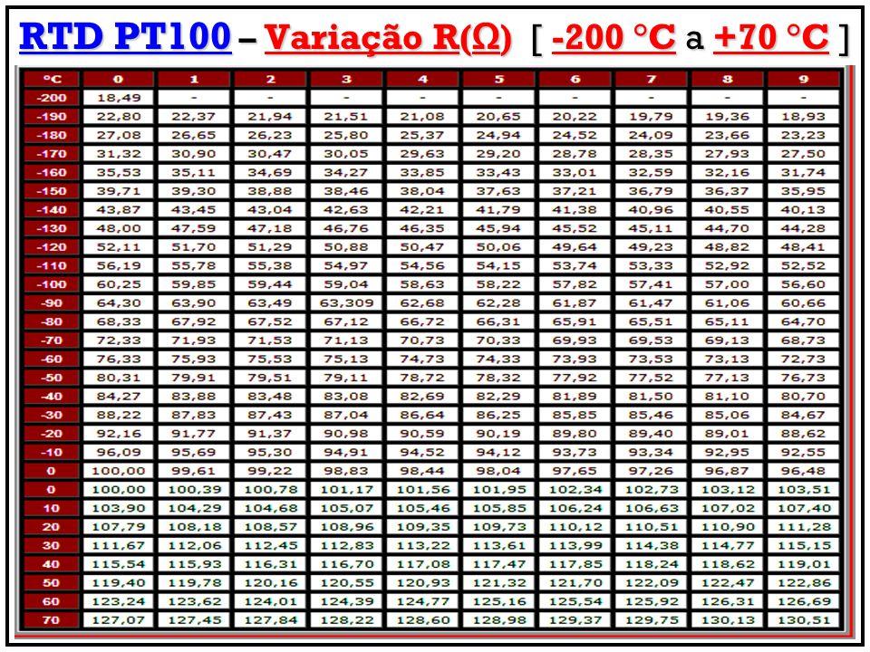 RTD PT100 – Variação R() [ -200 °C a +70 °C ]
