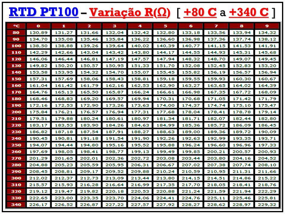 RTD PT100 – Variação R() [ +80 C a +340 C ]