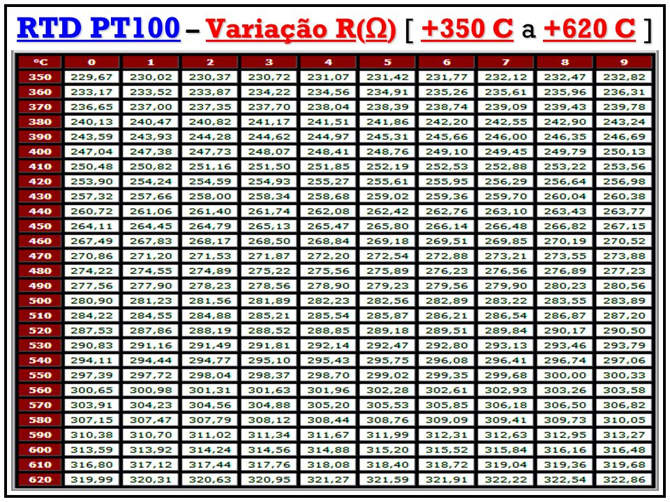 RTD PT100 – Variação R() [ +350 C a +620 C ]