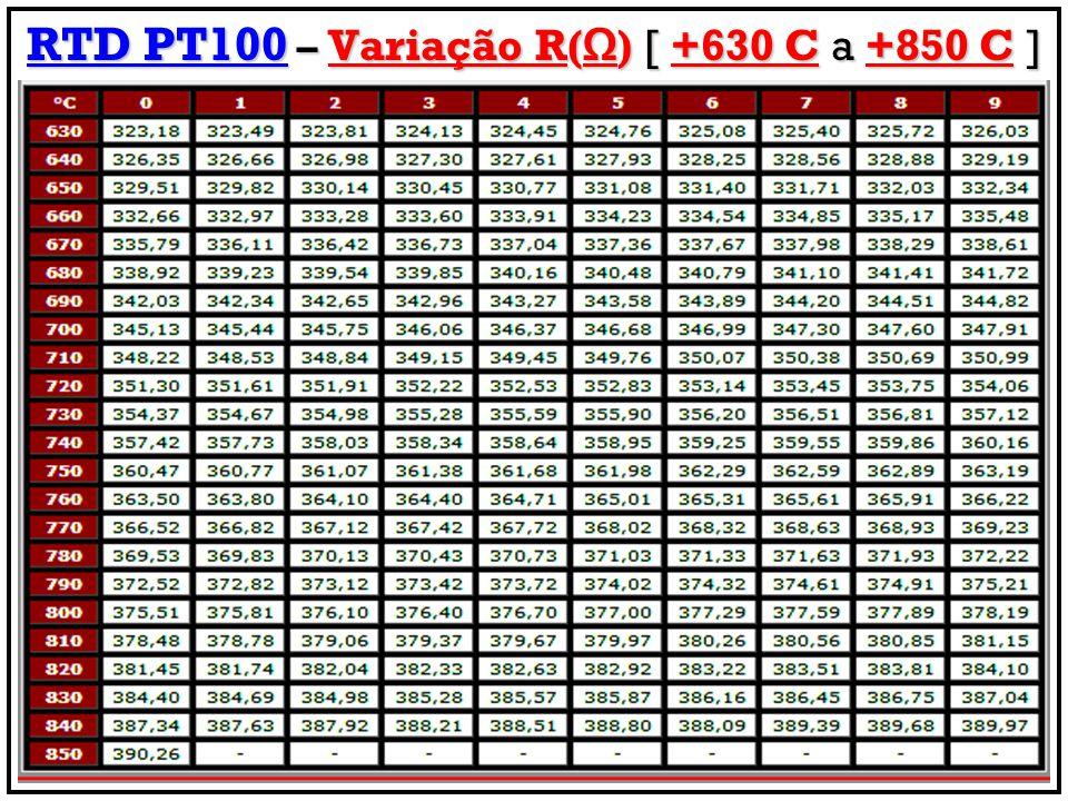 RTD PT100 – Variação R() [ +630 C a +850 C ]