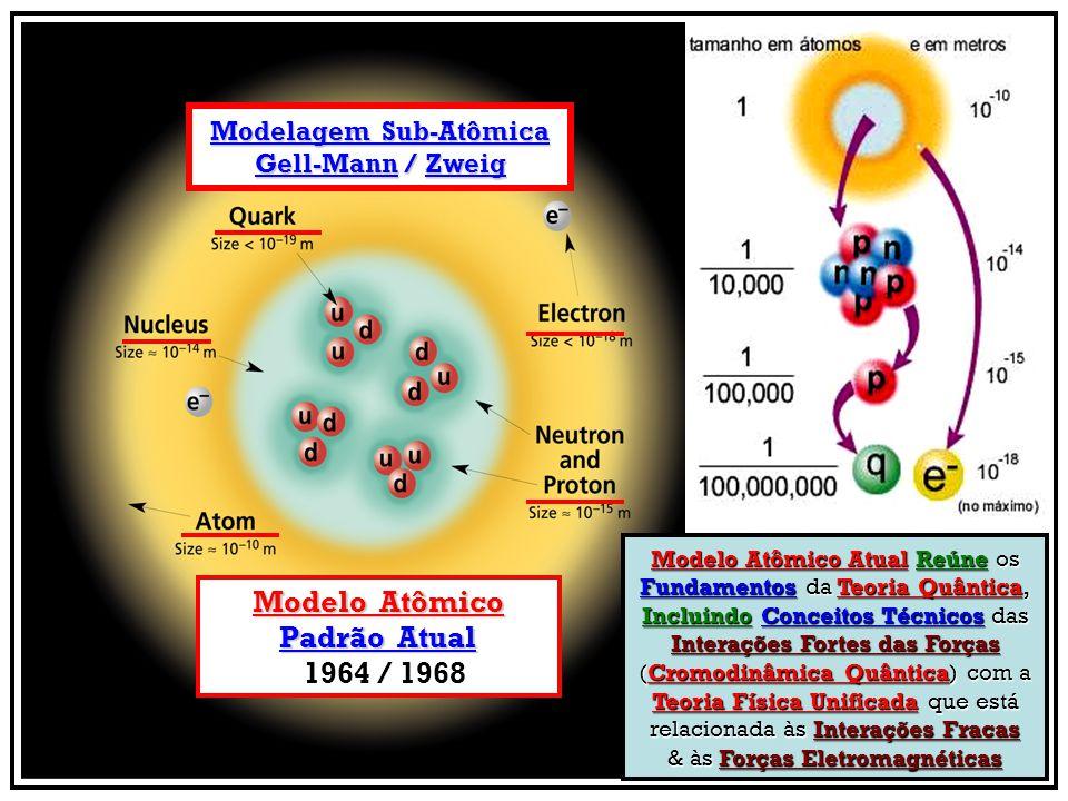 Modelagem Sub-Atômica Gell-Mann / Zweig Modelo Atômico Atual Reúne os Fundamentos da Teoria Quântica, Incluindo Conceitos Técnicos das Interações Fort