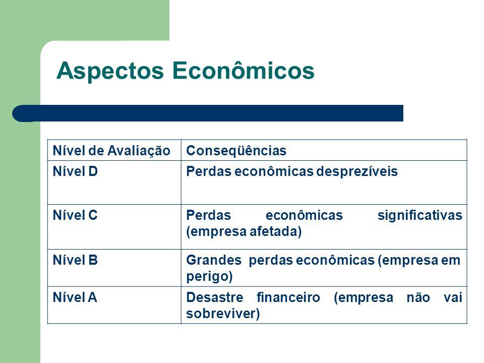 Aspectos Econômicos Nível de AvaliaçãoConseqüências Nível DPerdas econômicas desprezíveis Nível CPerdas econômicas significativas (empresa afetada) Nível BGrandes perdas econômicas (empresa em perigo) Nível ADesastre financeiro (empresa não vai sobreviver)