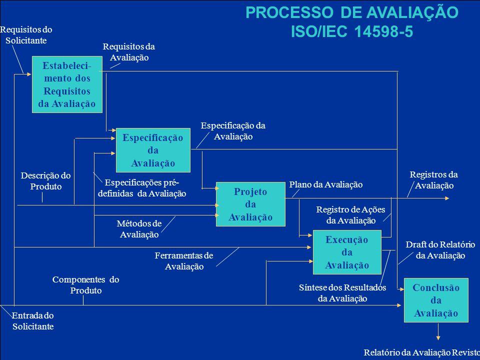 PROCESSO DE AVALIAÇÃO ISO/IEC 14598-5 Estabeleci- mento dos Requisitos da Avaliação Especificação da Avaliação Projeto da Avaliação Execução da Avaliação Conclusão da Avaliação Requisitos do Solicitante Requisitos da Avaliação Entrada do Solicitante Especificação da Avaliação Plano da Avaliação Registros da Avaliação Relatório da Avaliação Revisto Registro de Ações da Avaliação Ferramentas de Avaliação Métodos de Avaliação Descrição do Produto Especificações pré- definidas da Avaliação Componentes do Produto Draft do Relatório da Avaliação Síntese dos Resultados da Avaliação