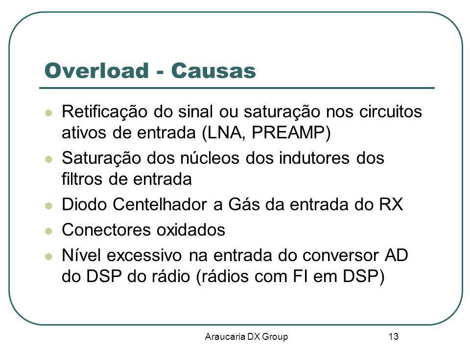 Araucaria DX Group 13 Overload - Causas Retificação do sinal ou saturação nos circuitos ativos de entrada (LNA, PREAMP) Saturação dos núcleos dos indu