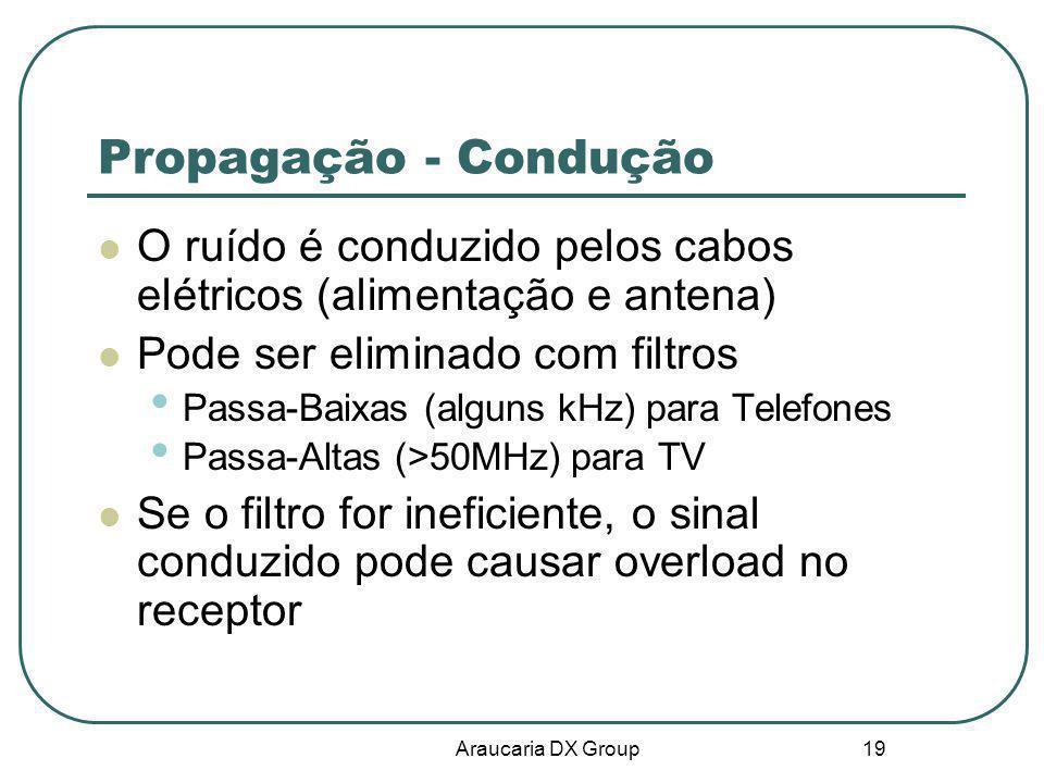 Araucaria DX Group 19 Propagação - Condução O ruído é conduzido pelos cabos elétricos (alimentação e antena) Pode ser eliminado com filtros Passa-Baix