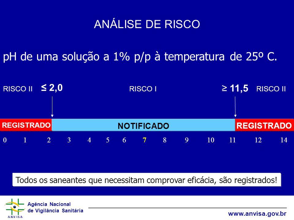 Agência Nacional de Vigilância Sanitária www.anvisa.gov.br ANÁLISE DE RISCO pH de uma solução a 1% p/p à temperatura de 25º C.