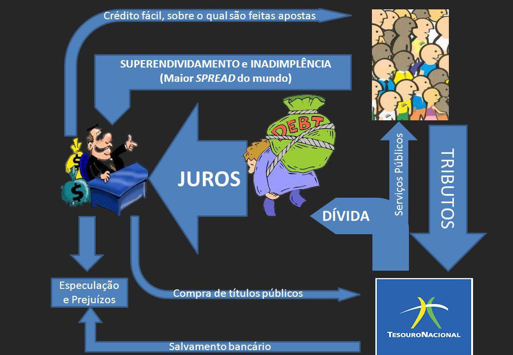 TRIBUTOS Compra de títulos públicos JUROS SUPERENDIVIDAMENTO e INADIMPLÊNCIA (Maior SPREAD do mundo) Crédito fácil, sobre o qual são feitas apostas Es