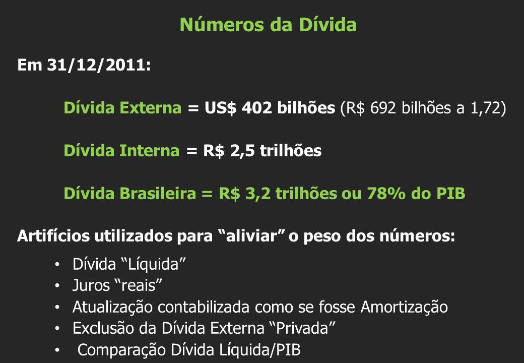 Números da Dívida Em 31/12/2011: Dívida Externa = US$ 402 bilhões (R$ 692 bilhões a 1,72) Dívida Interna = R$ 2,5 trilhões Dívida Brasileira = R$ 3,2