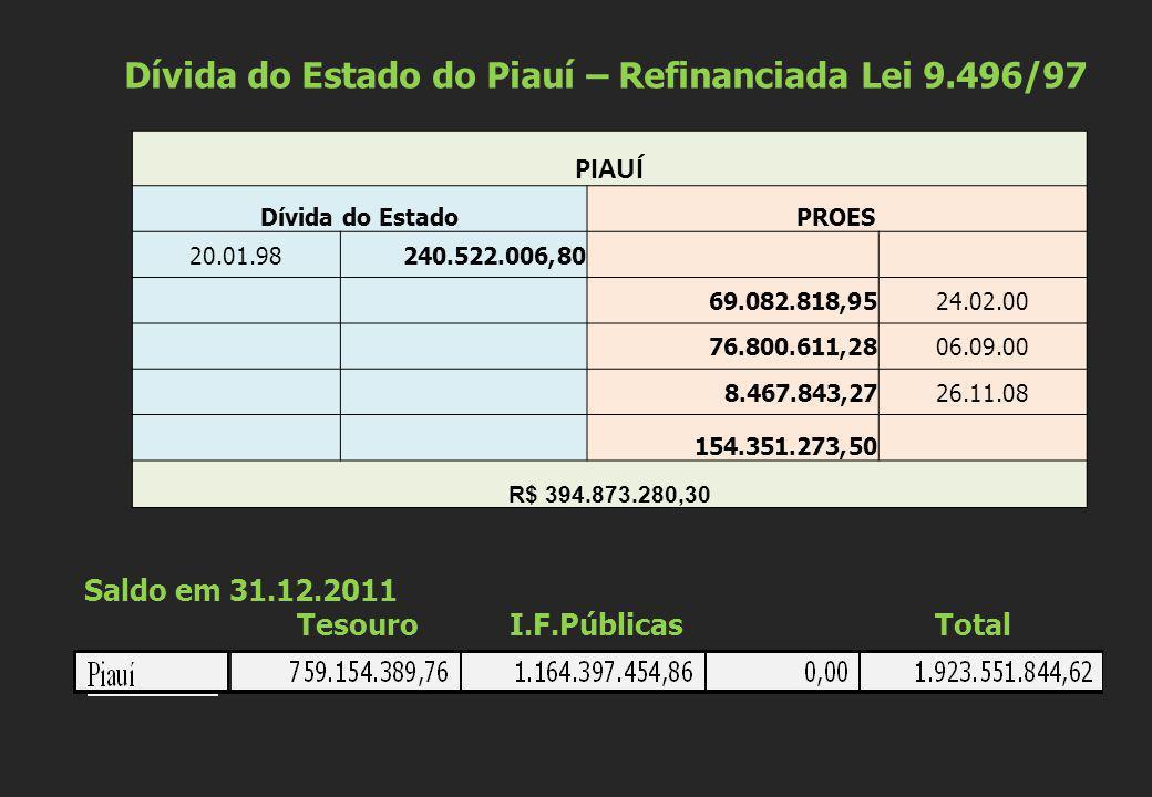 Dívida do Estado do Piauí – Refinanciada Lei 9.496/97 PIAUÍ Dívida do EstadoPROES 20.01.98240.522.006,80 69.082.818,9524.02.00 76.800.611,2806.09.00 8
