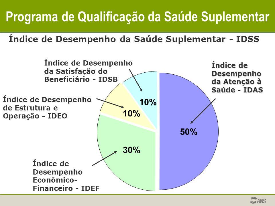 Índice de Desempenho da Saúde Suplementar - IDSS 50% 30% 10% Índice de Desempenho da Atenção à Saúde - IDAS Índice de Desempenho da Satisfação do Bene
