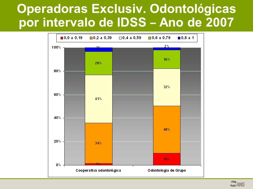 Operadoras Exclusiv. Odontol ó gicas por intervalo de IDSS – Ano de 2007