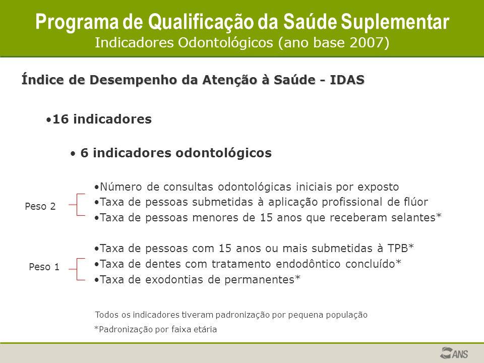 Índice de Desempenho da Atenção à Saúde - IDAS 16 indicadores 6 indicadores odontológicos Número de consultas odontológicas iniciais por exposto Taxa
