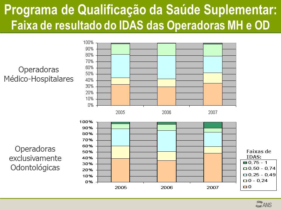 Programa de Qualificação da Saúde Suplementar: Faixa de resultado do IDAS das Operadoras MH e OD Operadoras exclusivamente Odontológicas Operadoras Mé
