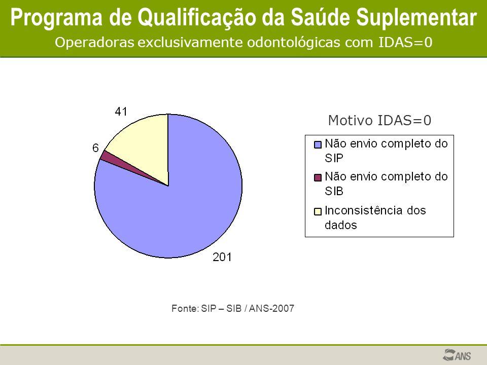 Programa de Qualificação da Saúde Suplementar Operadoras exclusivamente odontológicas com IDAS=0 Motivo IDAS=0 Fonte: SIP – SIB / ANS-2007