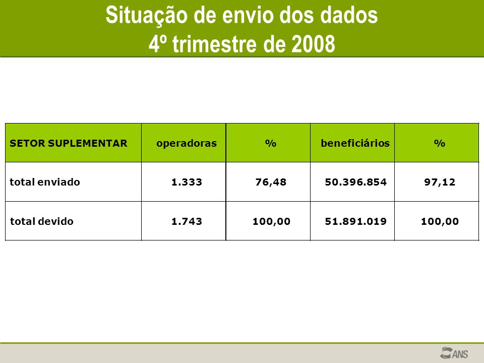 Situação de envio dos dados 4º trimestre de 2008 SETOR SUPLEMENTARoperadoras%beneficiários% total enviado1.33376,4850.396.85497,12 total devido1.74310