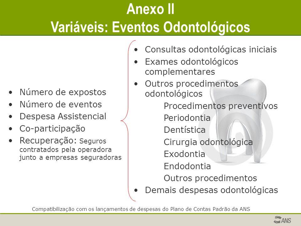 Anexo II Variáveis: Eventos Odontológicos Consultas odontológicas iniciais Exames odontológicos complementares Outros procedimentos odontológicos Proc