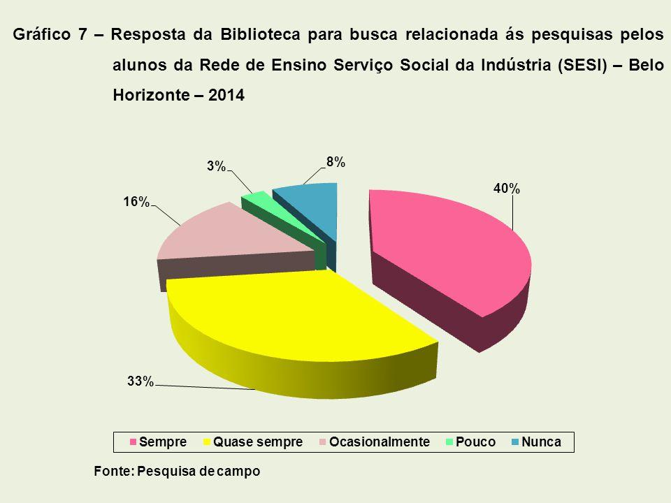 Gráfico 7 – Resposta da Biblioteca para busca relacionada ás pesquisas pelos alunos da Rede de Ensino Serviço Social da Indústria (SESI) – Belo Horizo