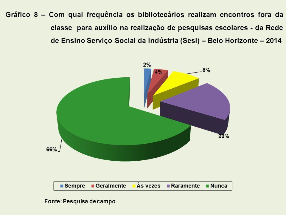 Fonte: Pesquisa de campo Gráfico 8 – Com qual frequência os bibliotecários realizam encontros fora da classe para auxílio na realização de pesquisas e