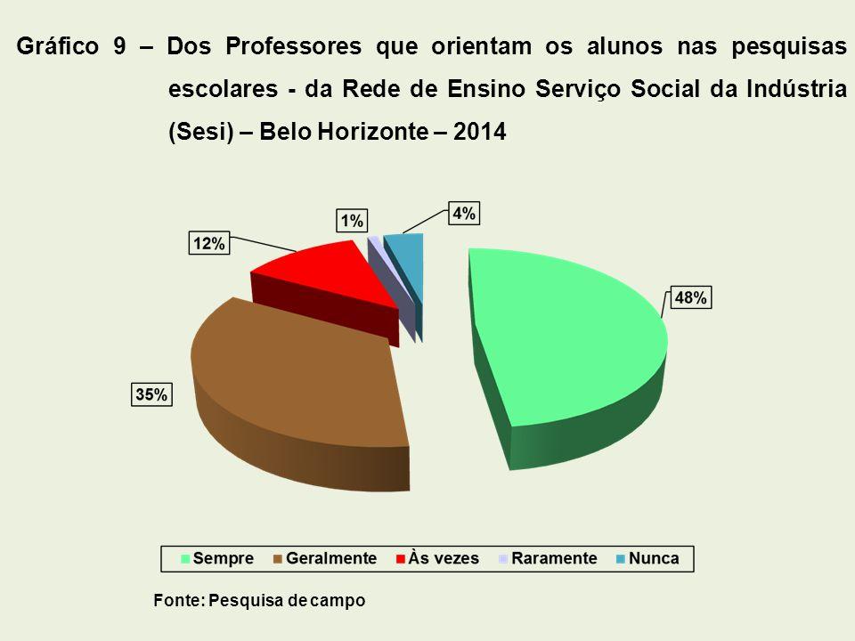 Fonte: Pesquisa de campo Gráfico 9 – Dos Professores que orientam os alunos nas pesquisas escolares - da Rede de Ensino Serviço Social da Indústria (S