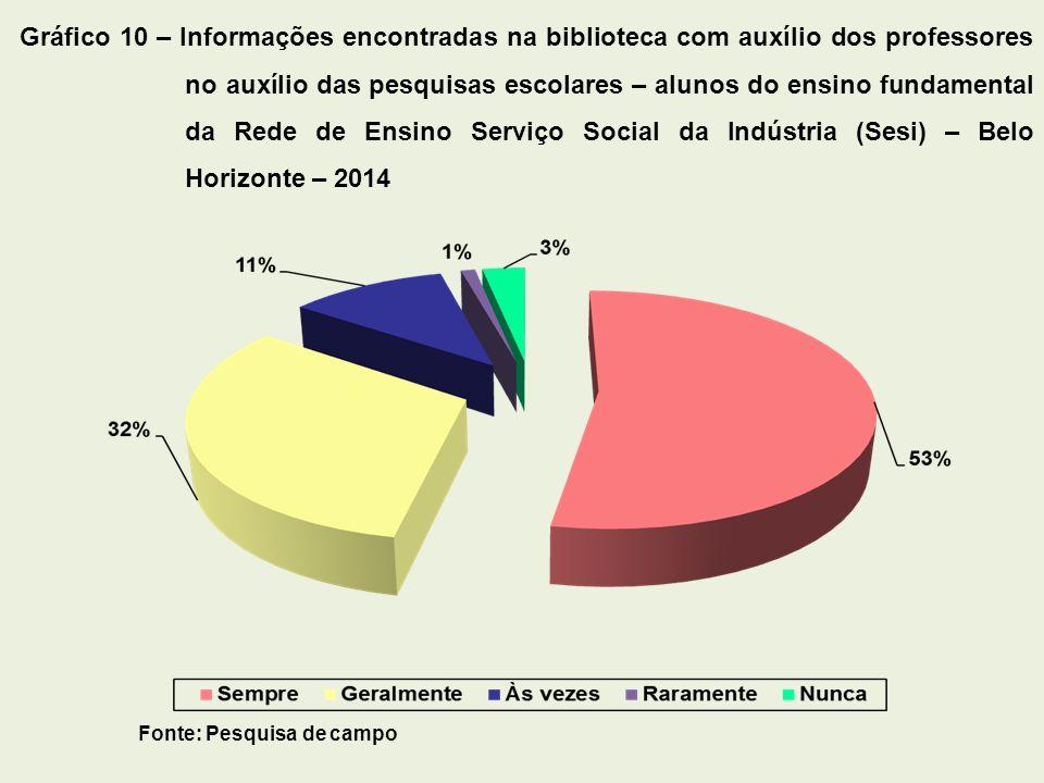Fonte: Pesquisa de campo Gráfico 10 – Informações encontradas na biblioteca com auxílio dos professores no auxílio das pesquisas escolares – alunos do