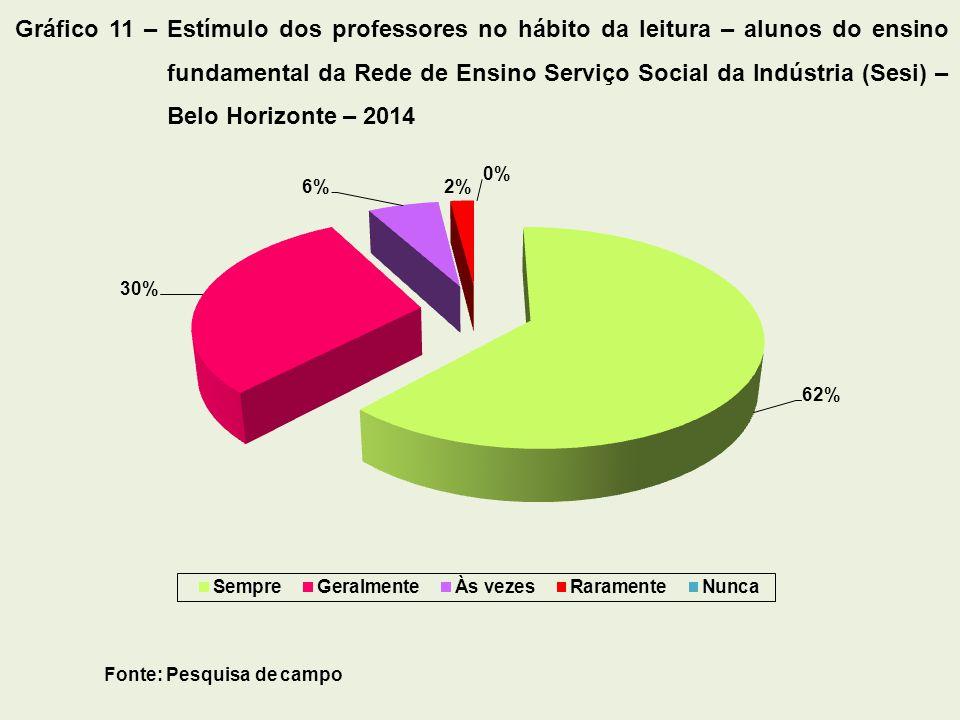 Fonte: Pesquisa de campo Gráfico 11 – Estímulo dos professores no hábito da leitura – alunos do ensino fundamental da Rede de Ensino Serviço Social da