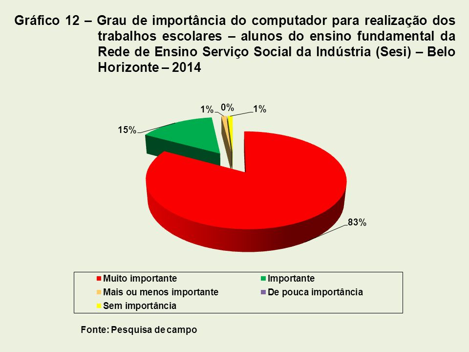 Fonte: Pesquisa de campo Gráfico 12 – Grau de importância do computador para realização dos trabalhos escolares – alunos do ensino fundamental da Rede