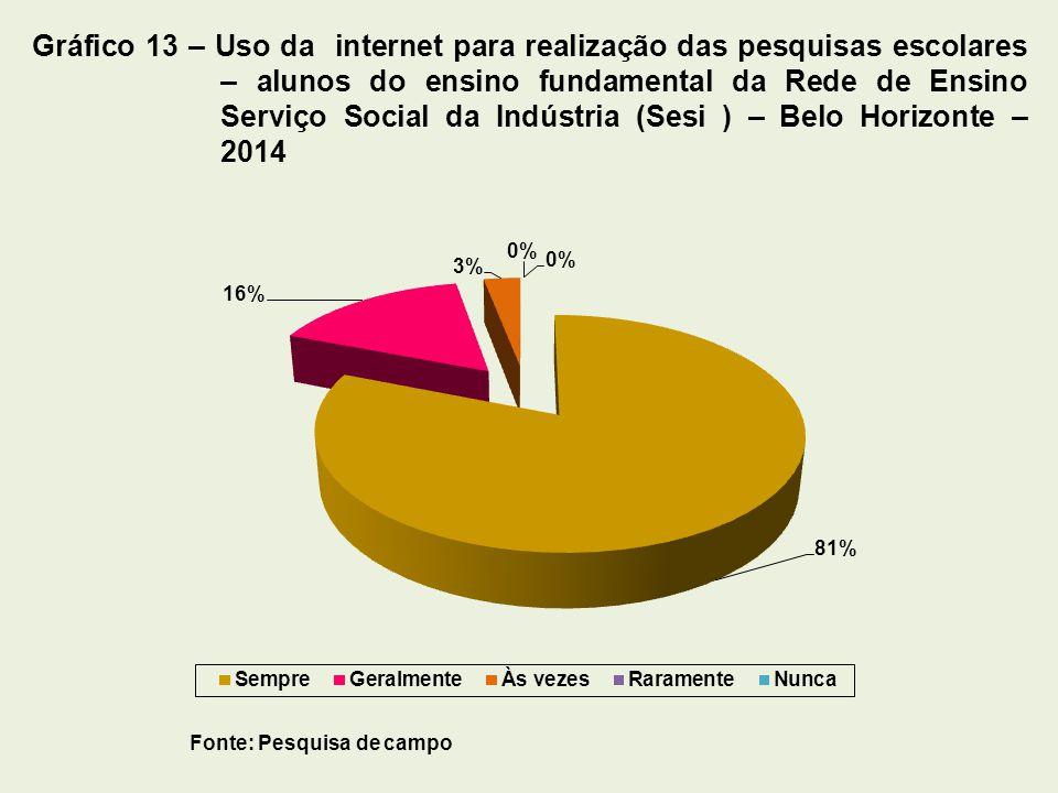 Fonte: Pesquisa de campo Gráfico 13 – Uso da internet para realização das pesquisas escolares – alunos do ensino fundamental da Rede de Ensino Serviço