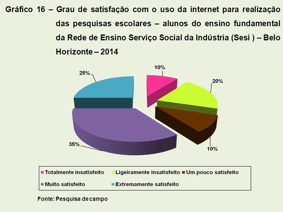 Fonte: Pesquisa de campo Gráfico 16 – Grau de satisfação com o uso da internet para realização das pesquisas escolares – alunos do ensino fundamental