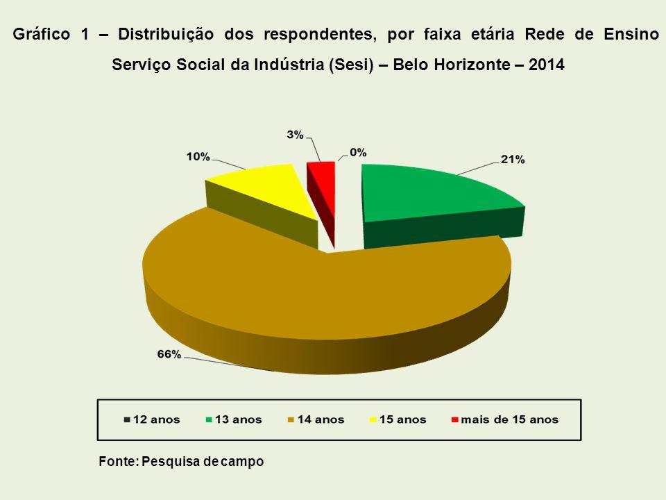 Fonte: Pesquisa de campo Gráfico 2 – Distribuição dos respondentes, por gênero – Rede de Ensino Serviço Social da Indústria (Sesi) – Belo Horizonte – 2014