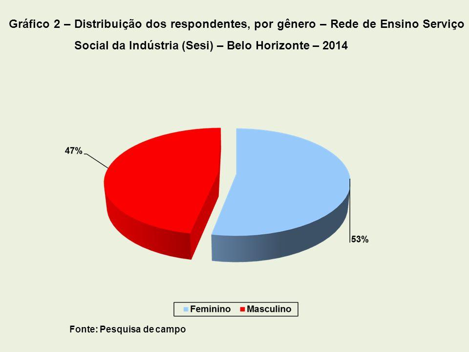 Fonte: Pesquisa de campo Gráfico 2 – Distribuição dos respondentes, por gênero – Rede de Ensino Serviço Social da Indústria (Sesi) – Belo Horizonte –