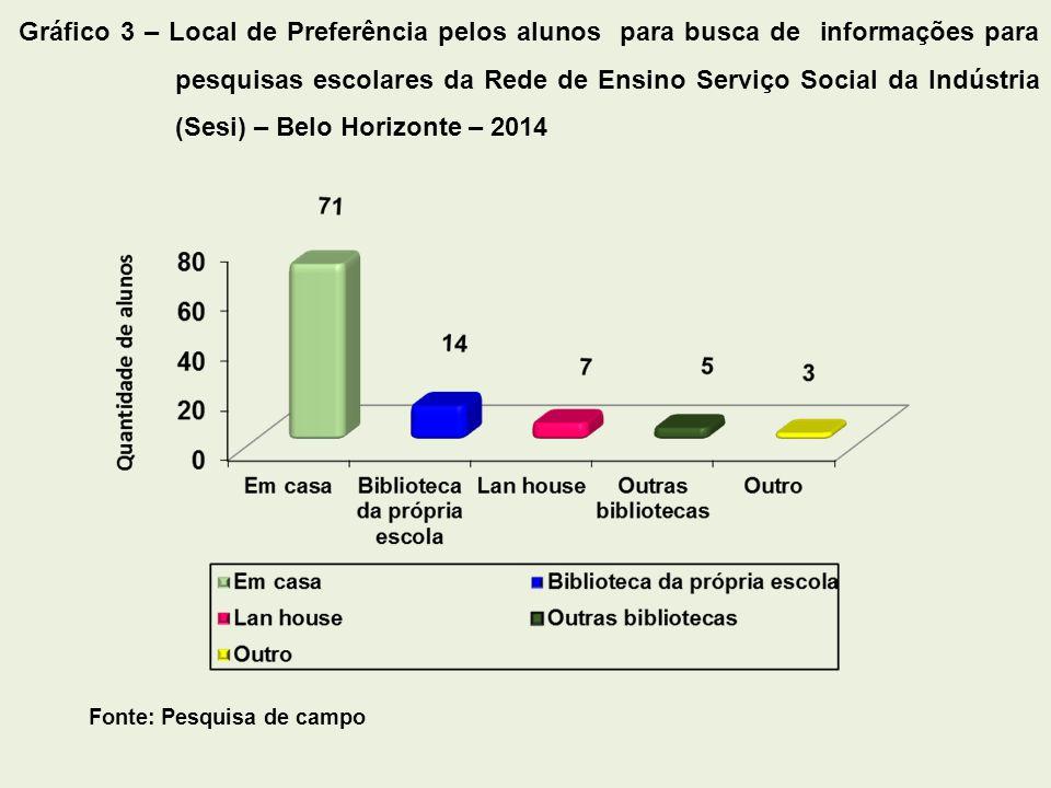 Fonte: Pesquisa de campo Gráfico 4 – Meio de Preferência dos alunos para busca de informações para pesquisas escolares da Rede de Ensino Serviço Social da Indústria (SESI) – Belo Horizonte – 2014
