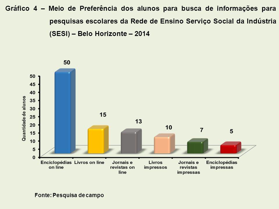 Fonte: Pesquisa de campo Gráfico 5 – Uso por parte dos alunos dos recursos da biblioteca da escola para realização de trabalhos escolares da Rede de Ensino Serviço Social da Indústria (Sesi) – Belo Horizonte – 2014