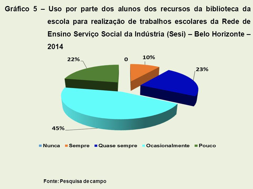 10 Gráfico 6 – Frequência com que os alunos utilizam da biblioteca escolar para realização de pesquisas escolares da Rede de Ensino Serviço Social da Indústria (Sesi) – Belo Horizonte – 2014 Fonte: Pesquisa de campo