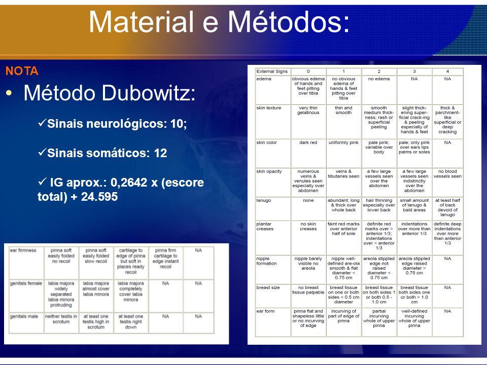 Material e Métodos: Método Dubowitz: Sinais neurológicos: 10; Sinais somáticos: 12 IG aprox.: 0,2642 x (escore total) + 24.595 NOTA