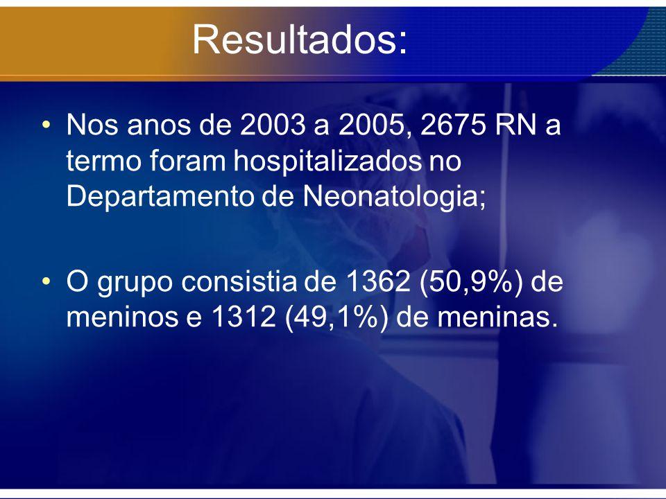Resultados: Nos anos de 2003 a 2005, 2675 RN a termo foram hospitalizados no Departamento de Neonatologia; O grupo consistia de 1362 (50,9%) de menino